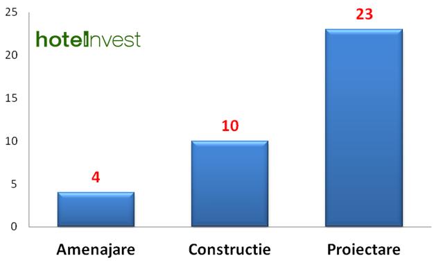 37 de pensiuni in constructie in judetul Suceava