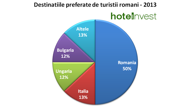 destinatiile de vacanta preferate de romani