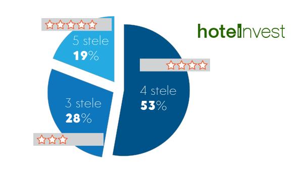 hotelierii straini mizeaza pe lux in Romania