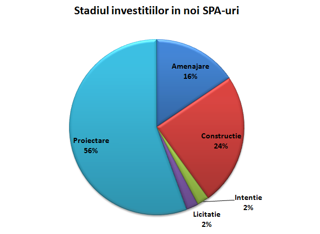 stadiul investitiilor in SPA-uri