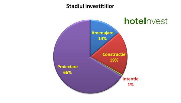 stadiul investitiilor luna mai
