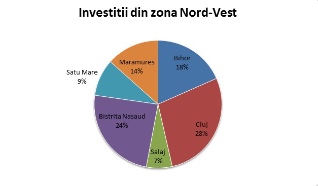 Investitii Nord Vest