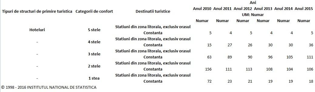 statistici-hoteluri-ins